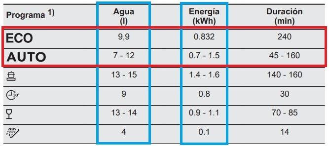 Consumos auto y eco en lavavajillas Electrolux